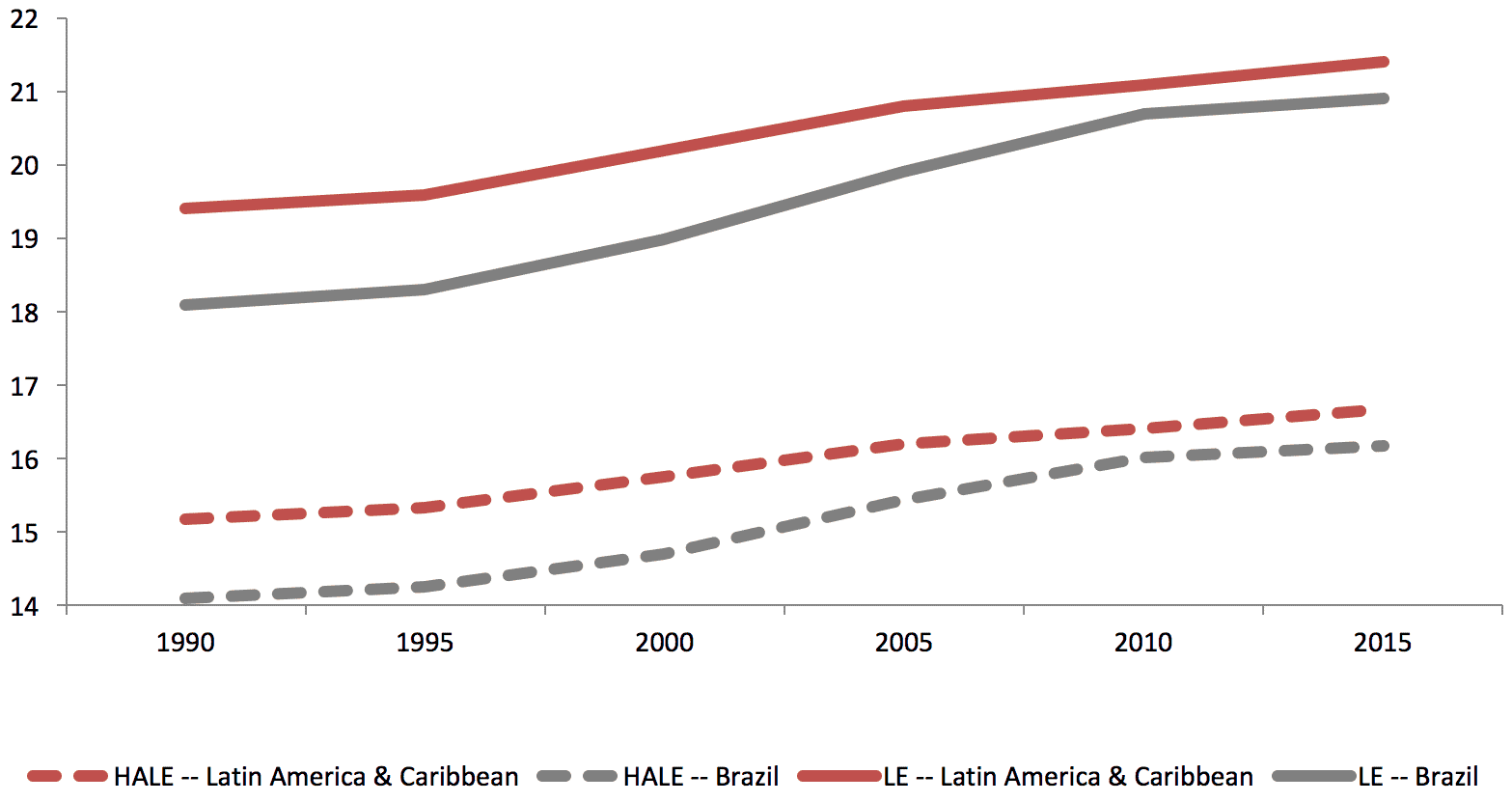 brazil-life-expectancy-and-healthy-life-expectancy.png