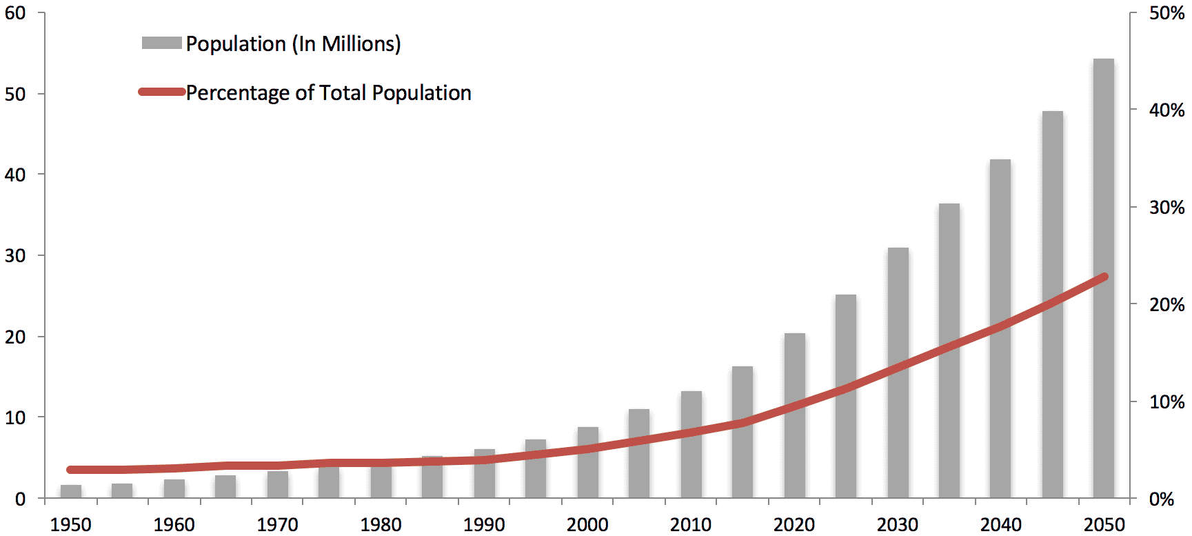 brazil-population-by-age-group.png