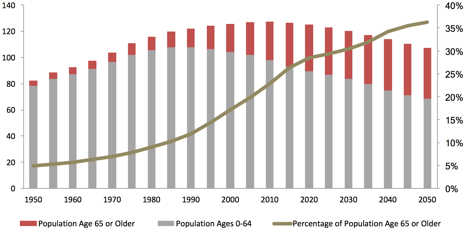 japan-population-by-age-group.png