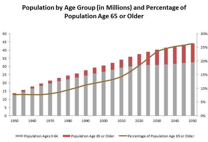 canada-population-by-age-group.png