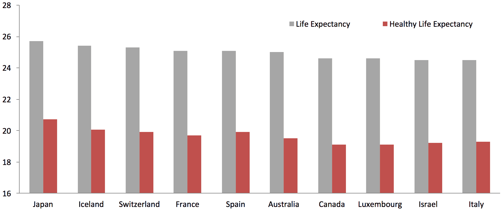 canada-top-ten-coutry-life-expectancies.png