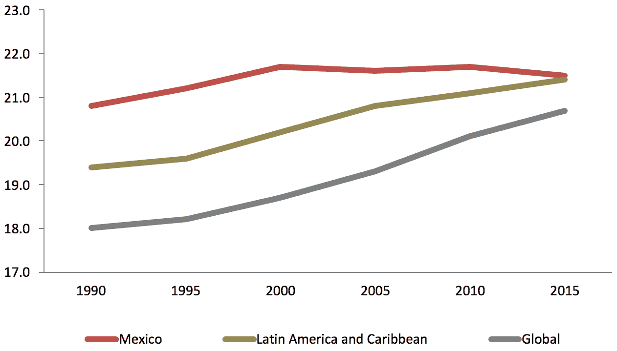 mexico-life-expectancy.png