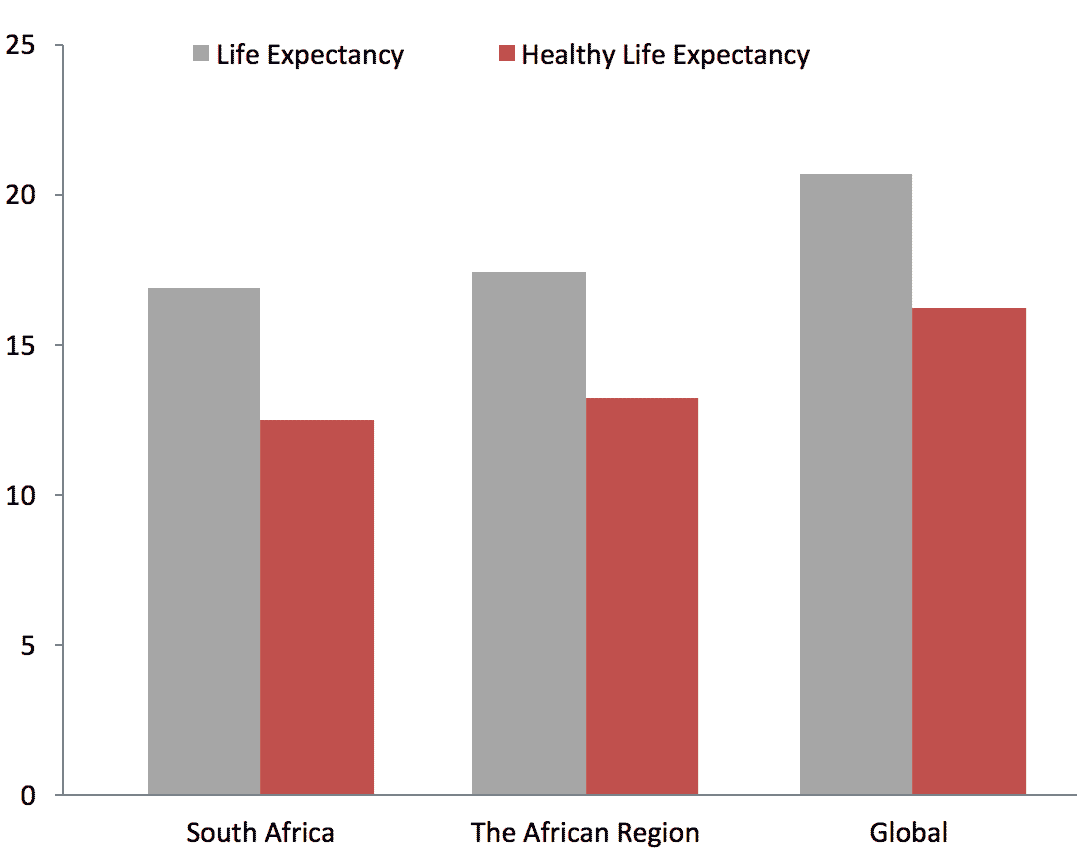 south-africa-life-expectancy-and-healthy-life-expectancy.png